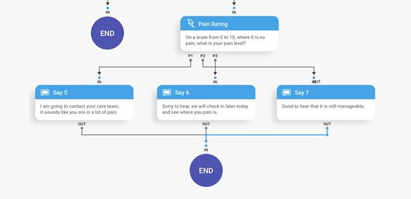 Orbita Flow Studio - Flow Chart Functionality